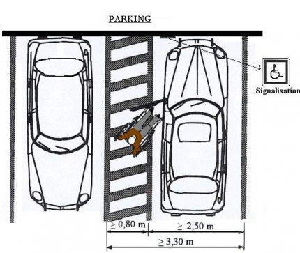 Les normes d 39 accessibilit en mati re de handicap le for Largeur voiture standard